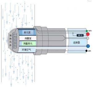 6線寬帶氧傳感器