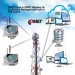 物聯網無線溫濕度記錄儀(U3120M)