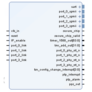 1G MTSN Switch IP Core (多連接埠TSN交換器IP core)