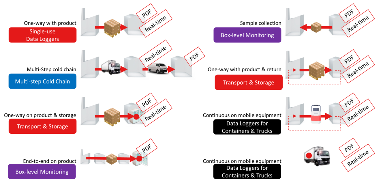 Cold Chain Monitoring_Landing