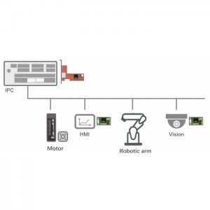 虹科HK-CIFX PC通訊板卡使勻膠顯影機控制一體化